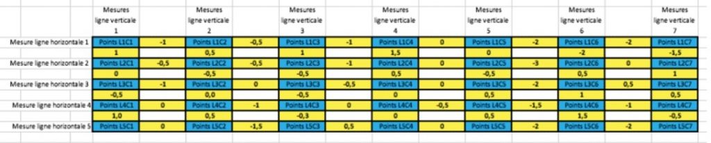 Mesure des déviations du niveau de précision pour la cartographie de marbre.