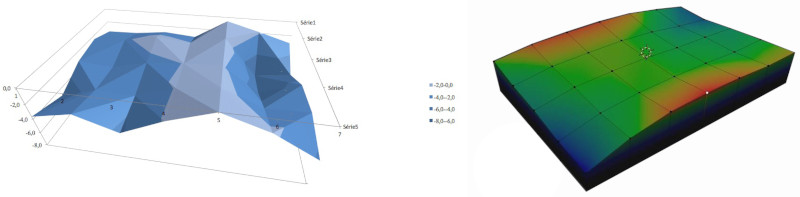 Simulation de planéité d'un marbre de controle en granit sous Excel ou Blender