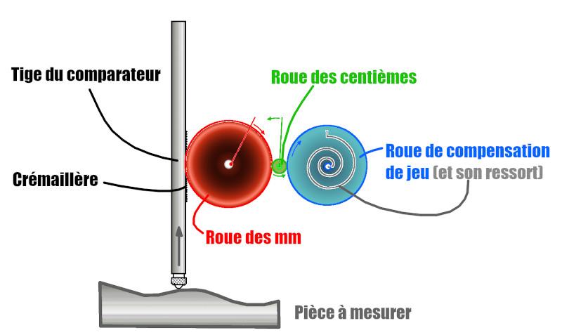 Principe de fonctionnement d'un comparateur de métrologie